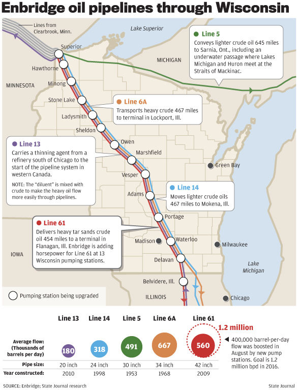 Enbridge Pipeline Expansion Larger Than Keystone Drawing Some Dane County Skeptics Local News Host Madison Com